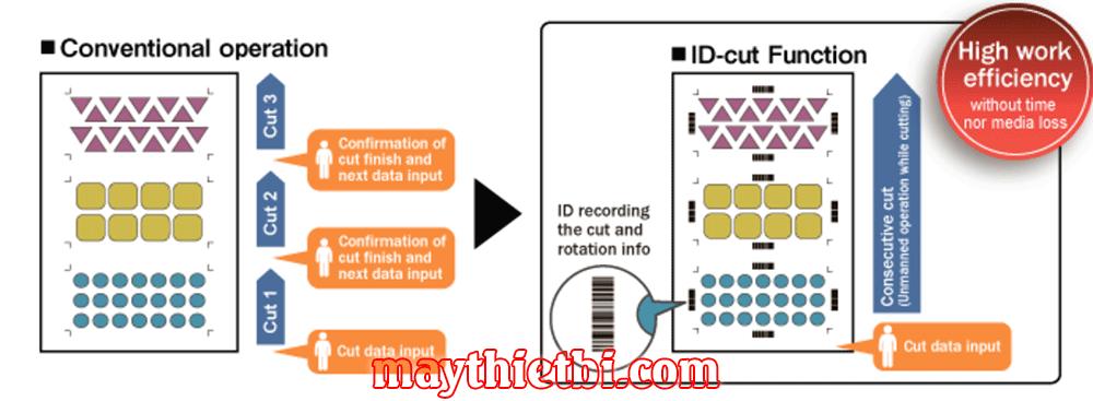 Máy cắt bế decal Mimaki CG-FXII Plus ra đời với tính năng cắt liên tục (ID Cut)