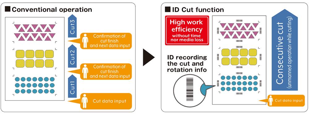 Tính năng mới ID Cut cho phép máy cắt bế chính xác và cắt liên tục không cần đo giấy thủ công